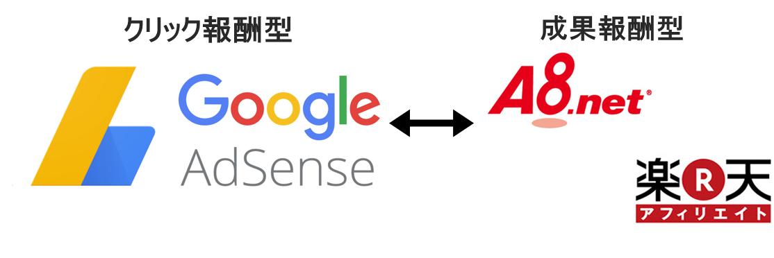 グーグルアドセンス、楽天アフィリエイト、a8net